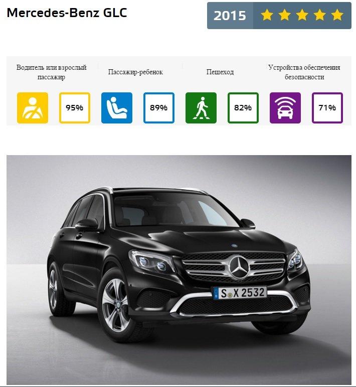 EuroNcap Mercedes-Benz GLC